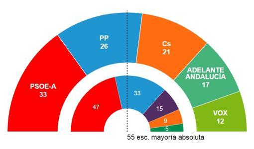 resultados-andalucia2-kLx-U301689214734K0H-510x300@abc.JPG