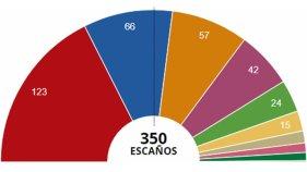 resultados-elecciones-generales-2019-espana-1556525065828.jpg
