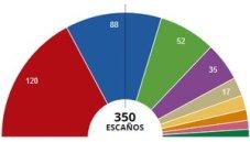 resultados-las-elecciones-generales-espana-del-noviembre-del-2019-1573458986388.jpg